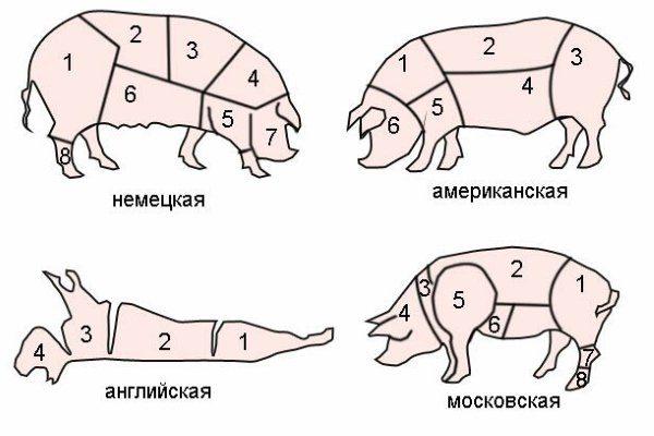 Схемы разделки туши свиньи в разных странах