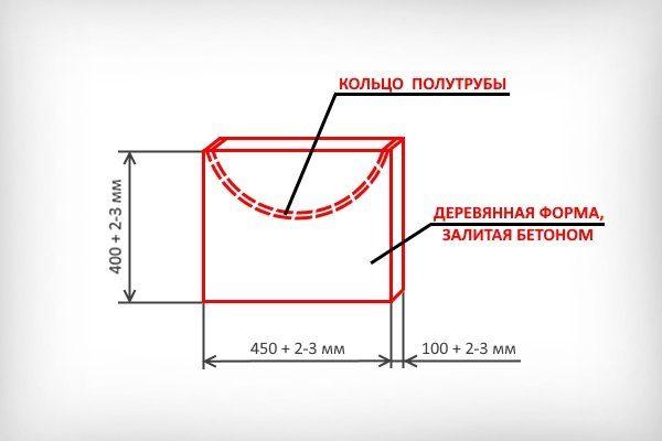 Схема формочки для опор