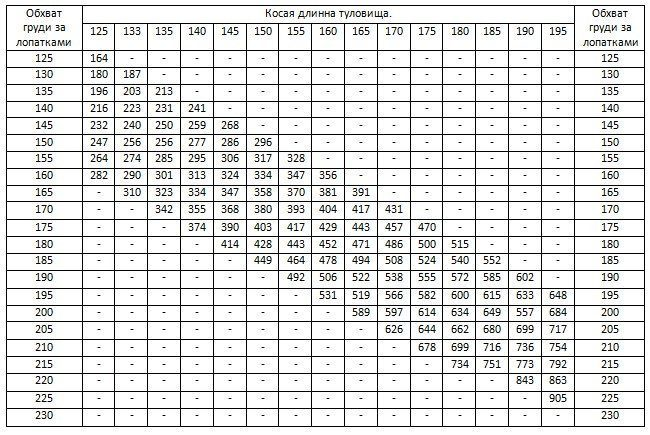 Таблица веса по размерам КРС
