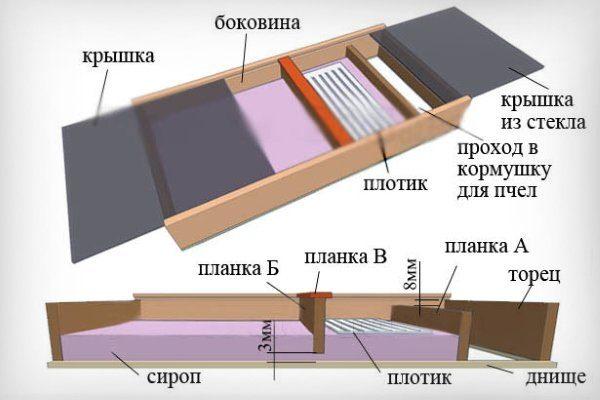 Схема потолочной кормушки