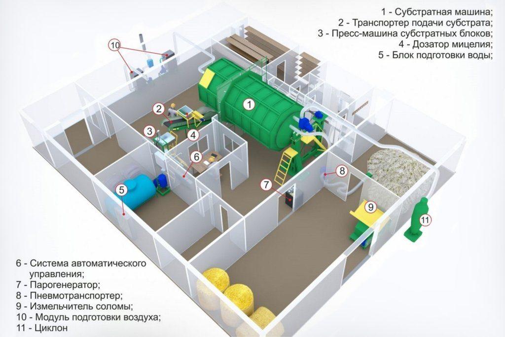 Оборудование для производства компоста
