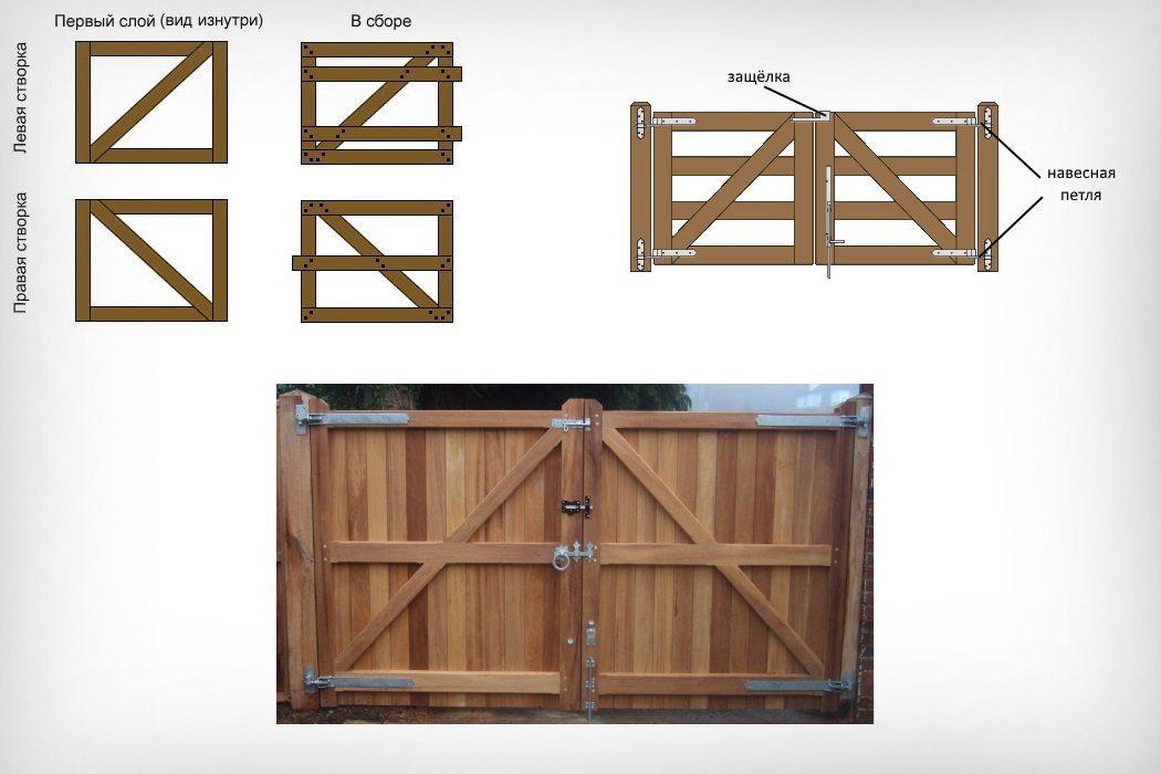 Конструирование ворот