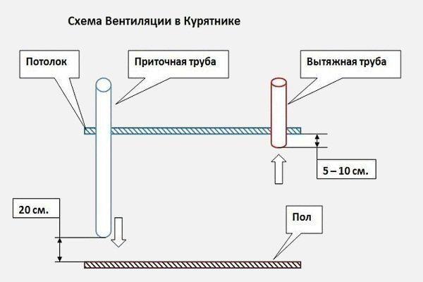 Приточно-вытяжная система