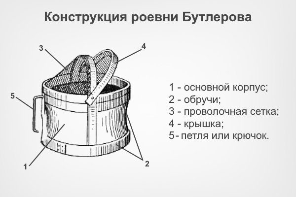 Устройство роевни Бутлерова