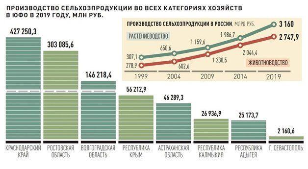 АПК в Крыму
