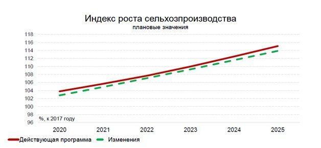 рост сельхозпроизводства